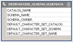 شكل 1 - تركيب جدول INFORMATION_SCHEMA.SCHEMATA