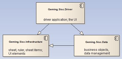 شكل 3 - مكونات SISC