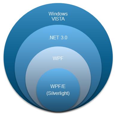 شكل 7 - سيلفرلايت و WPF