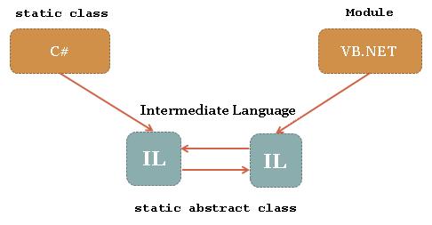 شكل 2 - اللغة العامة المتوسطة