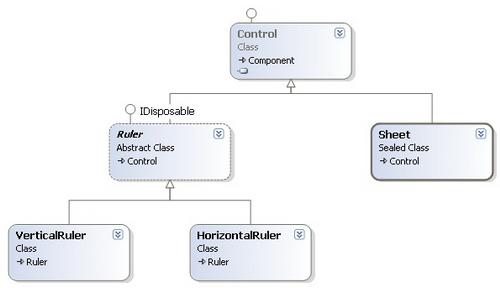 شكل 4 - الأصناف الرئيسية في SISC
