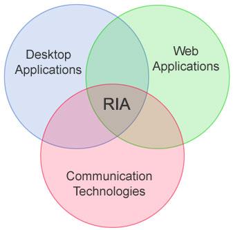 شكل 2 - تطبيقات الويب الغنية